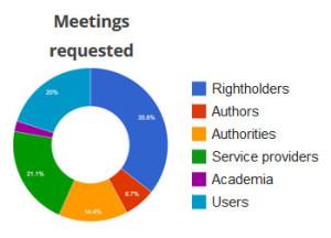 meetings-requested-julia-reda-copyright-reform-draft